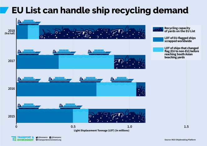 Shipowners Want To Use Dangerous, Polluting Yards Abroad, Says NGO Shipbreaking Platform 7