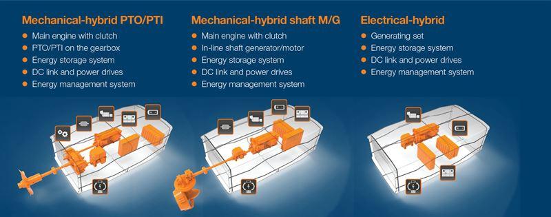 The innovative Wärtsilä HY hybrid power module establishes a new benchmark in hybrid marine propulsion.