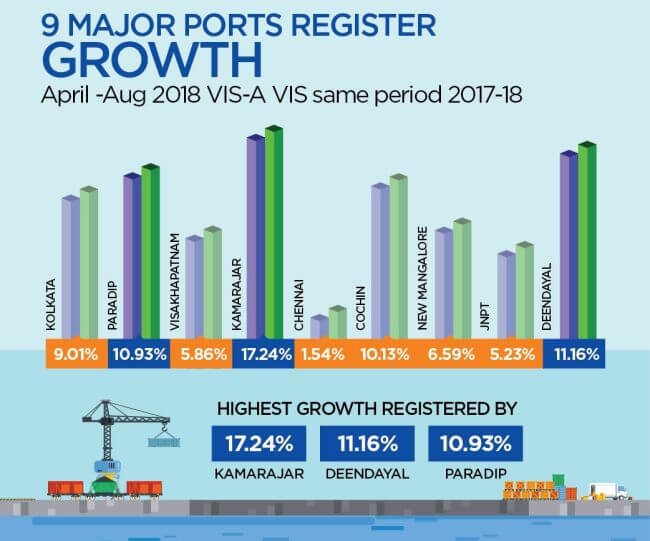 Major Indian Ports Register Positive Growth of 5.13% 14