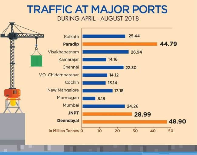 Major Indian Ports Register Positive Growth of 5.13% 15