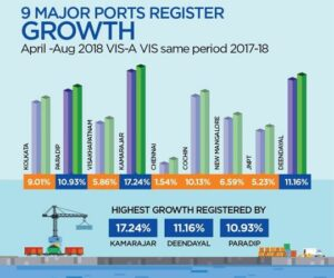 India: Major Ports Register Positive Growth Of 5.13% 10