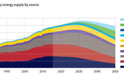 DNV GL forecasts gas capital expenditure boost to fuel the energy transition 5