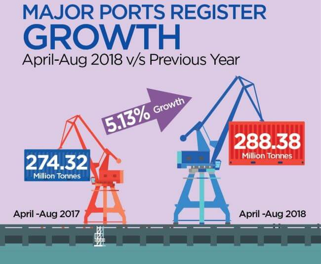 Major Indian Ports Register Positive Growth of 5.13% 18