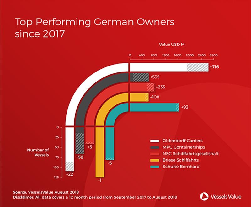Top Performing German Owners Since 2017