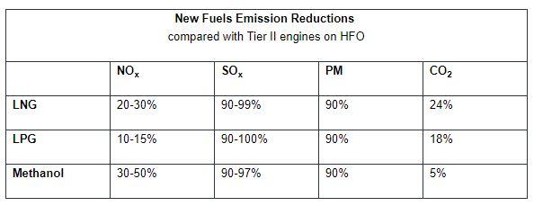 MAN Energy Solutions Unveils ME-LGIP Dual-Fuel LPG Engine 11