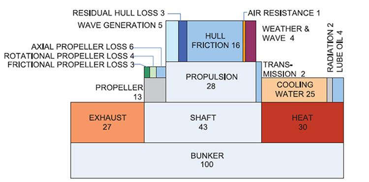 Figure 1 – Energy segregation of a small cargo vessel head sea, Beaufort 6.