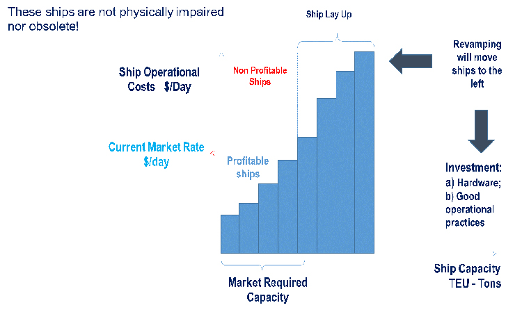 Figure 3 – Market exclusion of ships with excessive costs.