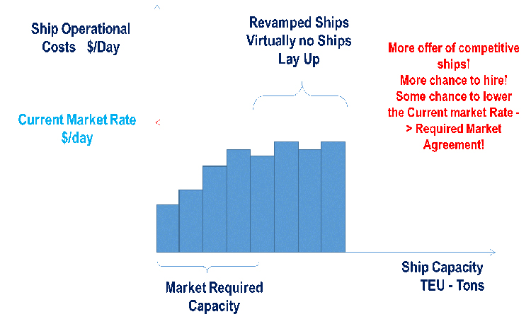 Figure 4 – Market acceptance of revamped ships.