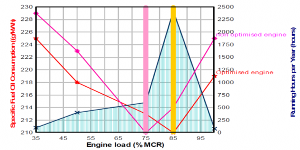 Figure 5 – Graph showing SFOC (g/kWh) and Running hours a year as a function of engine load.