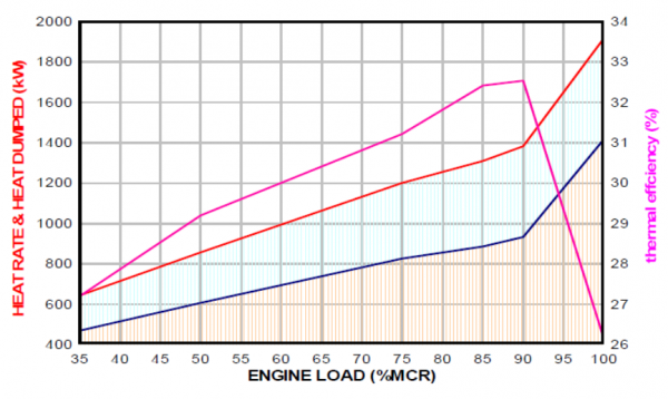 Figure 7 – Matching exhaust gas boilers or economisers.