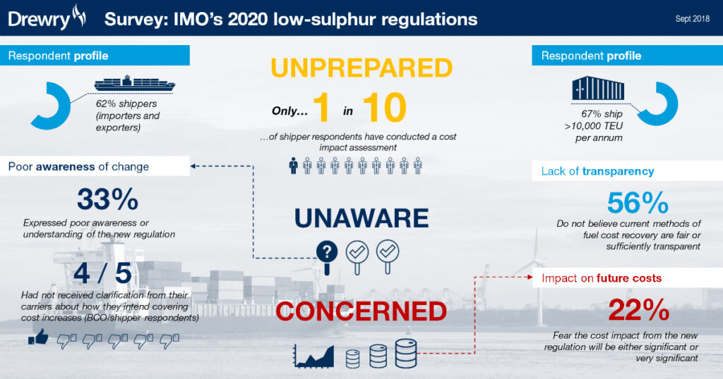 Source: Drewry Supply Chain Advisors - IMO 2020 Global Emissions Regulation Survey Sept 2018
