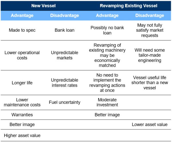 Table 1 – Comparison between a new and an existing revamped vessel.