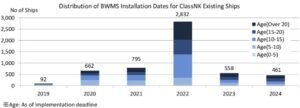 ClassNK: Don't wait until the last minute to install your BWMS 10