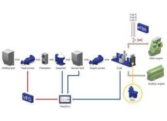 Alfa Laval Optimizes The Entire Fuel Line To Address 2020 Fuel Challenges 6