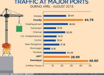 India: Major Ports Register Positive Growth Of 5.13% 6