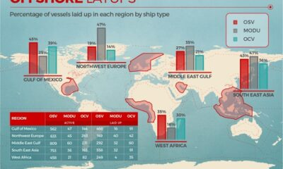 32% Of Offshore Vessels Laid Up Globally – VesselsValue 6