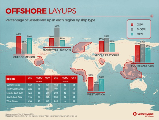 32% Of Offshore Vessels Laid Up Globally – VesselsValue 2