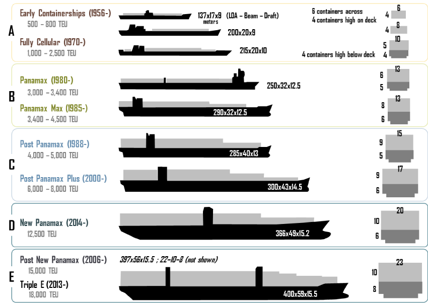Ship Size Comparison