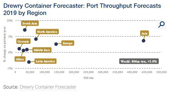 Drewry Publishes Container Forecaster Regarding Slowing Global Economy