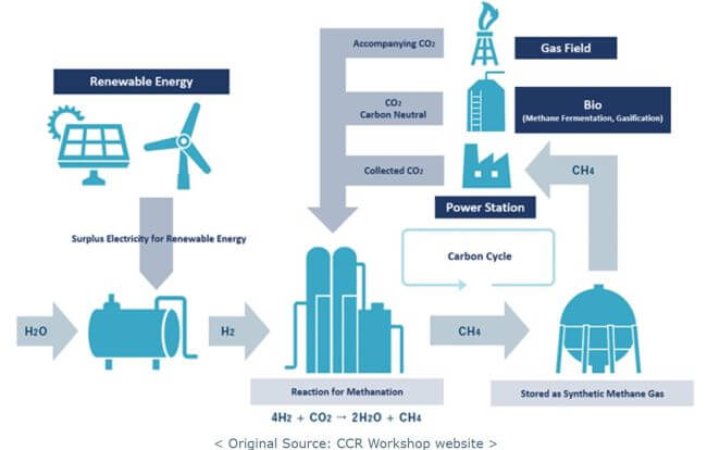MOL Joins CCR Group & Launches Working Group For Zero Emission Alternative Fuel