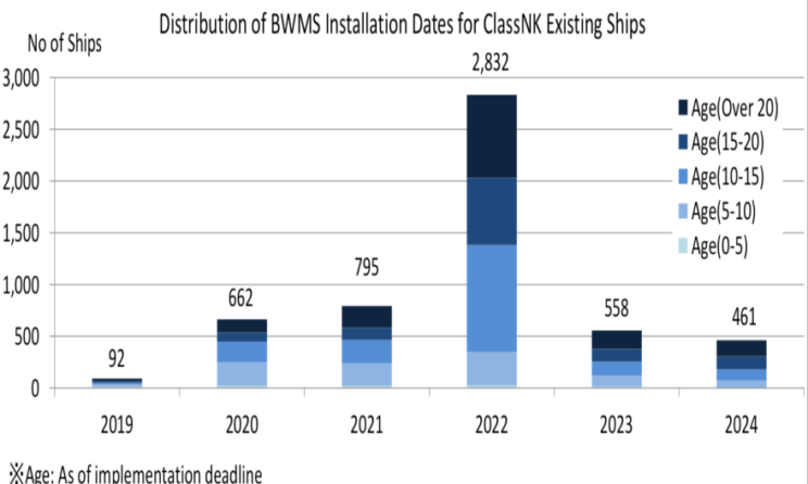 ClassNK Advises Existing Ships To Install Ballast Water Management Systems Early 1