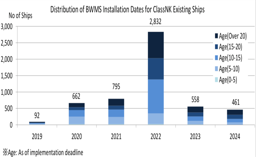 ClassNK Advises Existing Ships To Install Ballast Water Management Systems Early 5