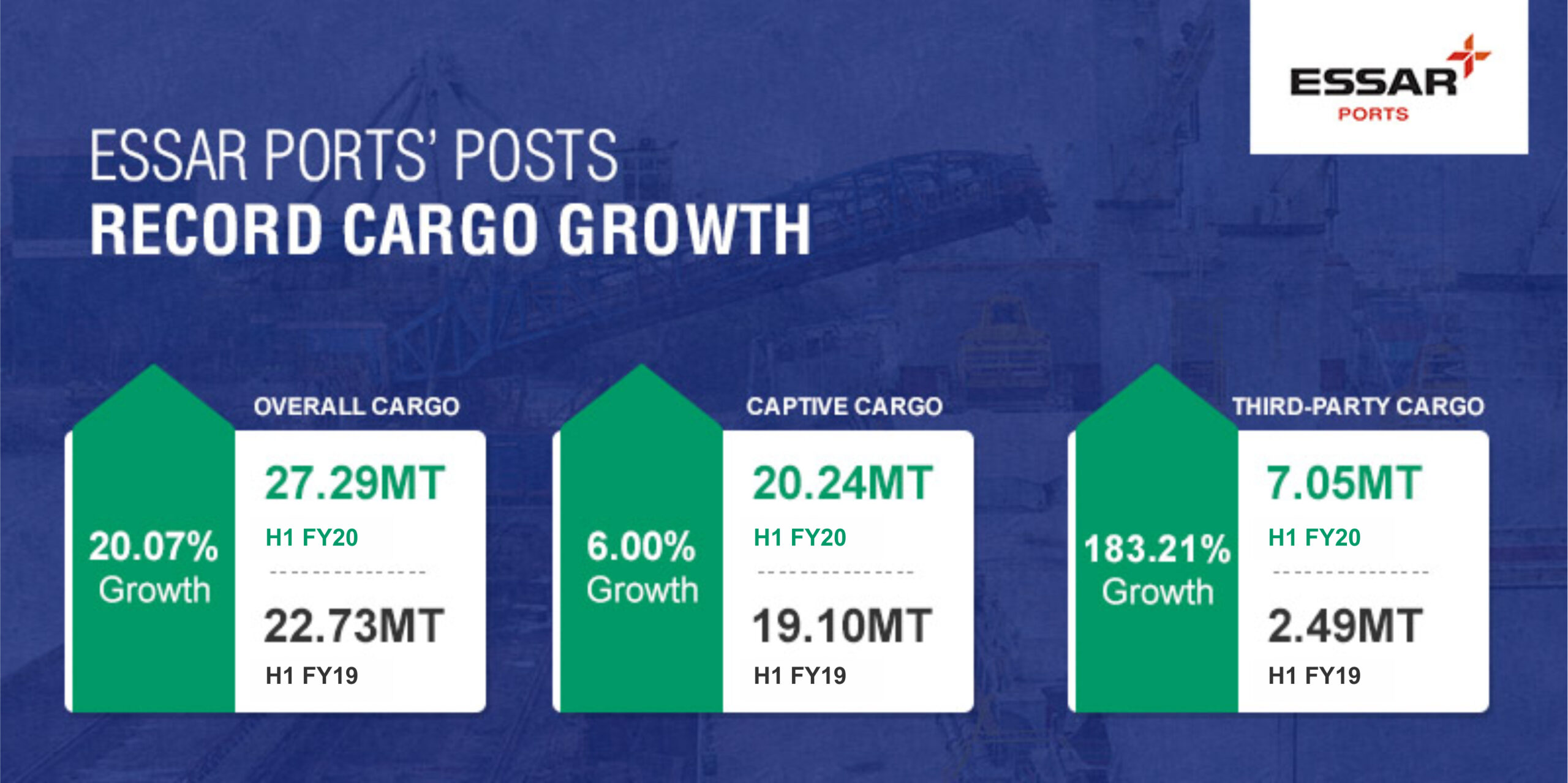 Essar Ports Posts Record Cargo Growth Of 20.07 Percent In H1FY20 5