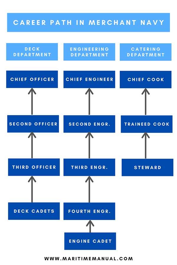 Merchant Navy Career Path