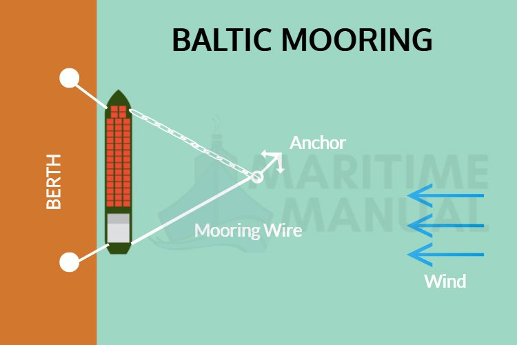 What is Baltic Mooring?